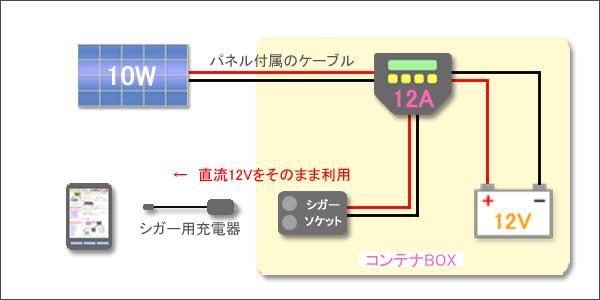 1万円で自作したDIYソーラー発電システムの詳細図