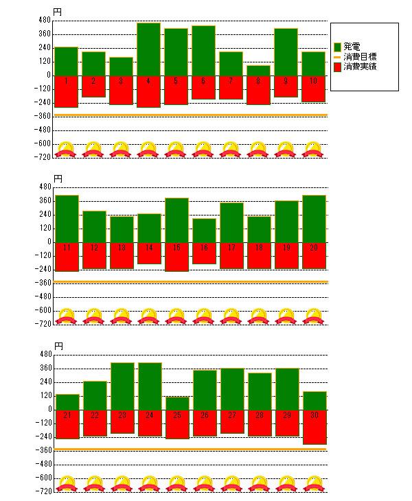 2017年6月の売電と電力消費