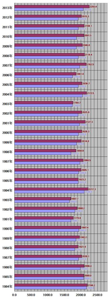 兵庫県、神戸市30年グラフ