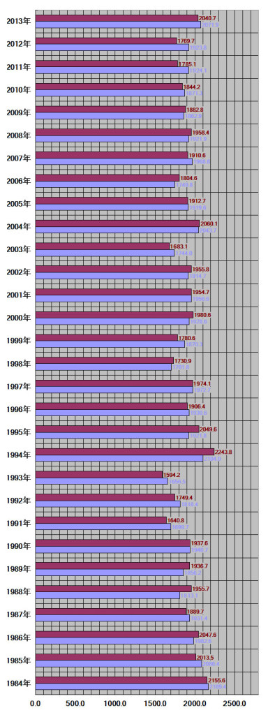 山口県山口市30グラフ