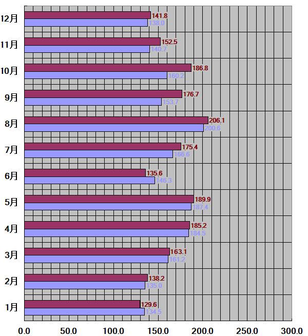 佐賀県、佐賀市30年平均