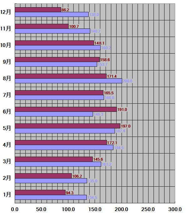 北海道札幌市30年平均