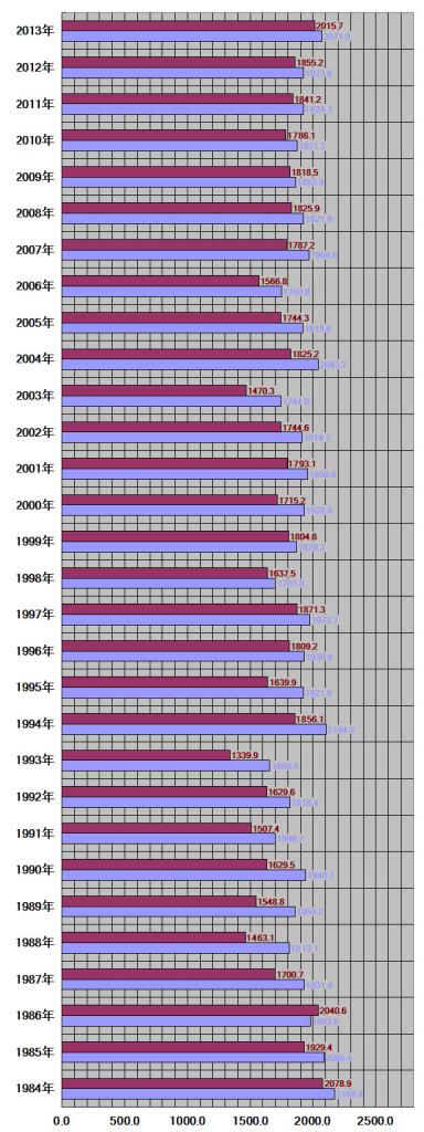 滋賀県、大津市30年グラフ
