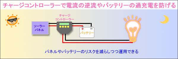 チャージコントローラーで電流の逆流やバッテリーの過充電を防げる