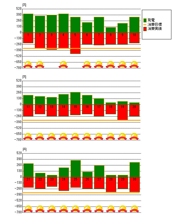 2016年9月の売電と電力消費