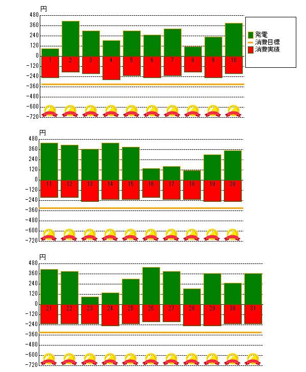 2015年7月の売電と電力消費