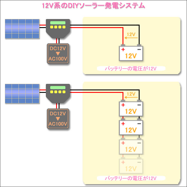 12V系のDIYソーラー発電システム