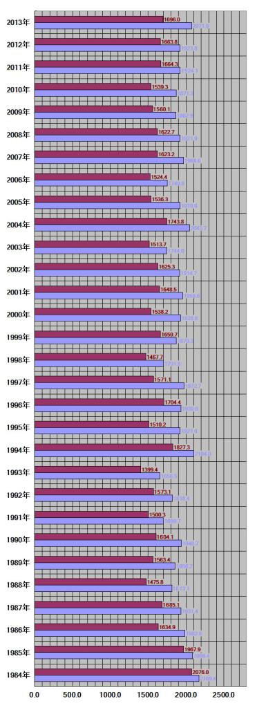 山形県山形市30年グラフ