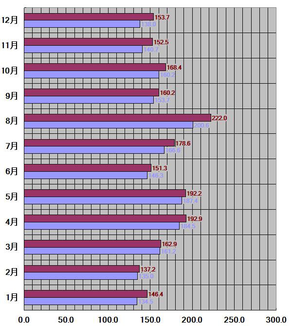 兵庫県、神戸市30年平均