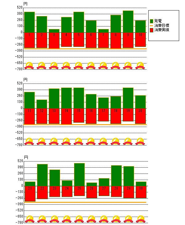 2013年4月の売電と電力消費