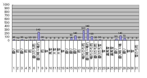 2018年1月のGTI給電量グラフ