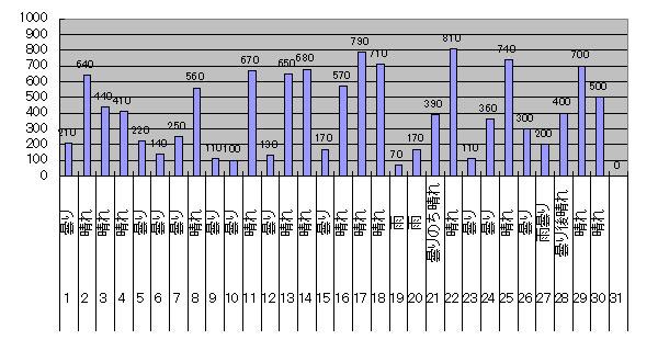 2018年6月のGTI給電量グラフ