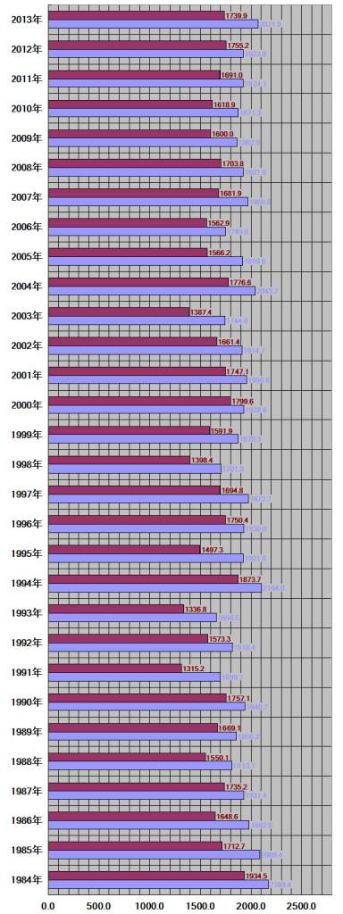 福井県、福井市30年グラフ