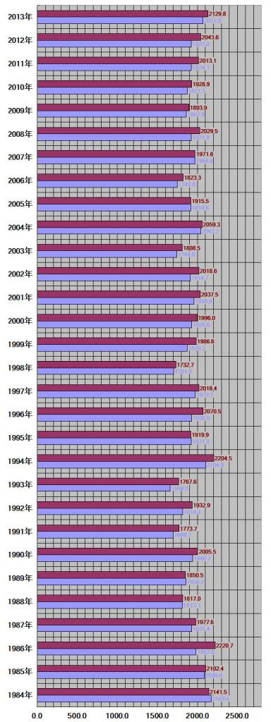 長野県、長野市30年グラフ