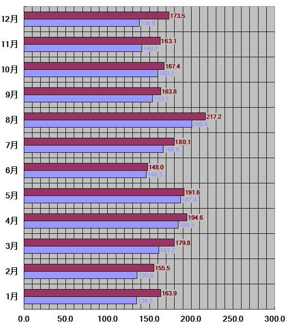 三重県、津市30年平均