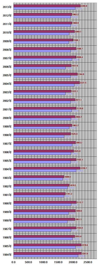 広島県、広島市30年グラフ