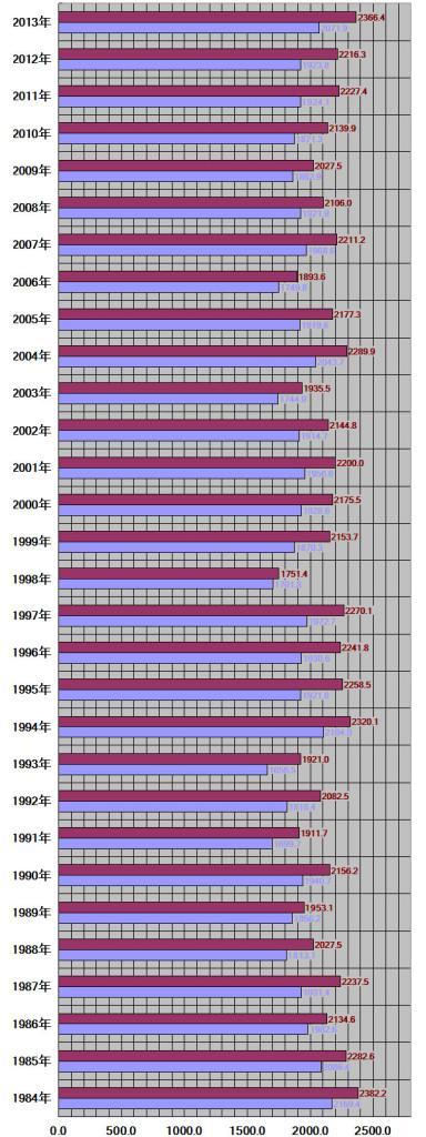群馬県、前橋市30年グラフ