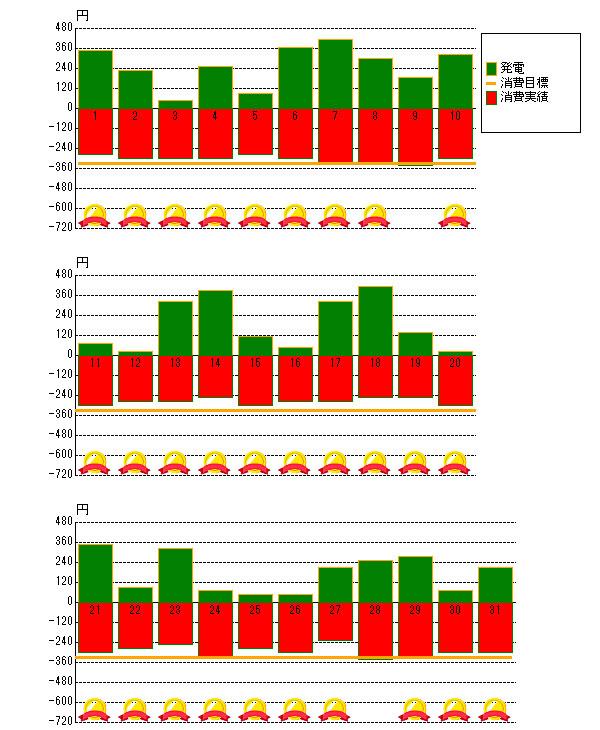 2013年10月の売電と電力消費