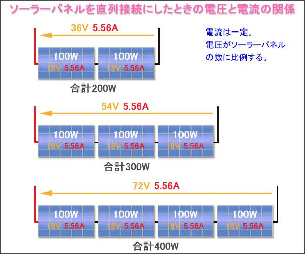 ソーラーパネルを直列接続にしたときの電圧と電流の関係