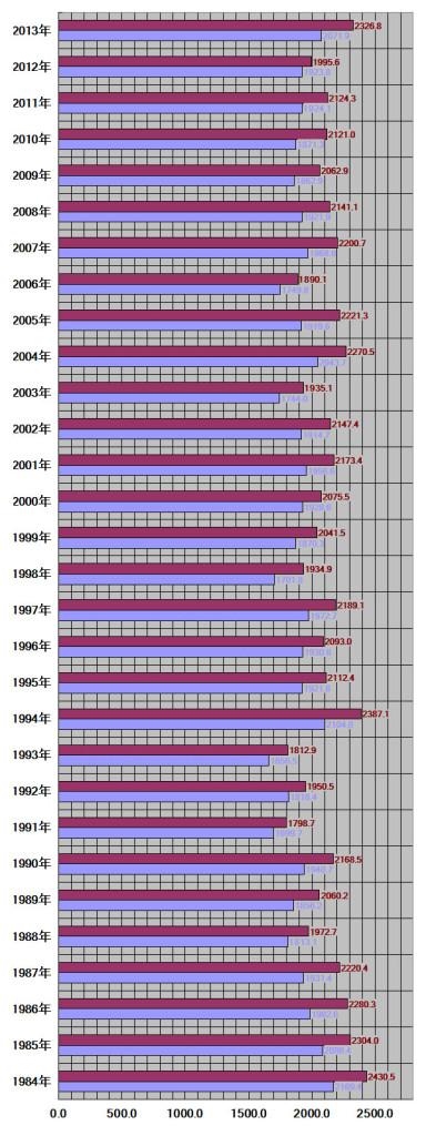 徳島県、徳島市30年グラフ