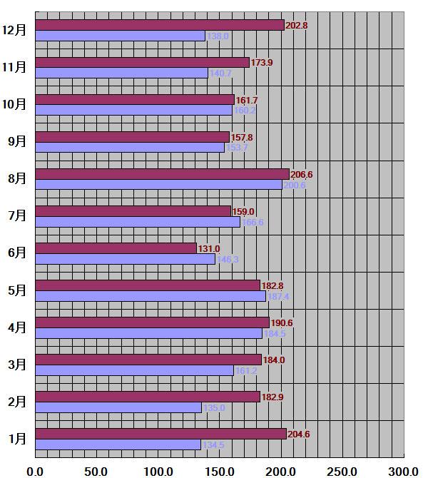 静岡県、静岡市30年平均