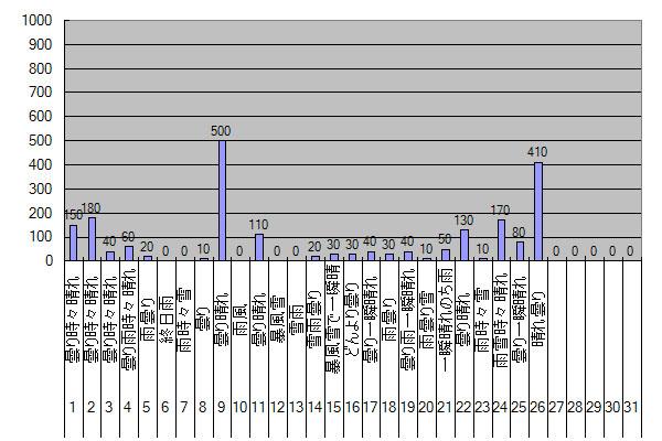 2013年12月26日現在のGTIの発電と給電