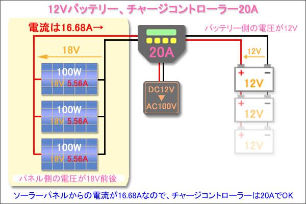 バッテリー12V-パネル100W3枚-チャージ20A