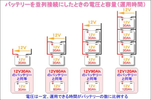 バッテリーを並列接続にしたときの電圧と容量(運用時間)