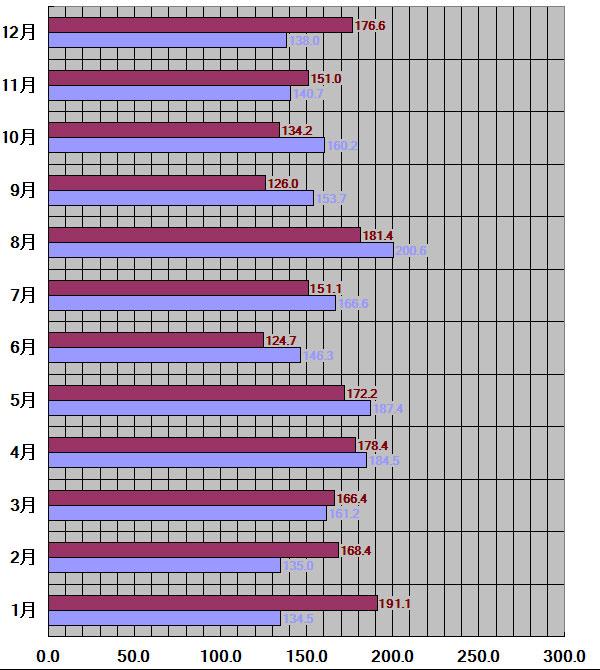 東京都30年平均