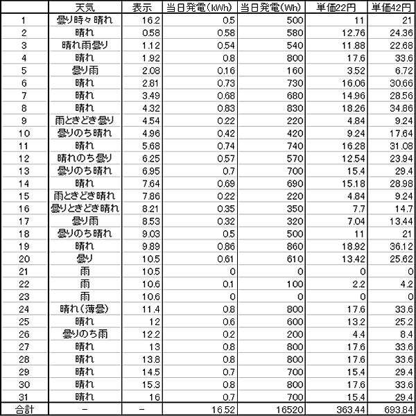 2014年5月のGTI給電量リスト