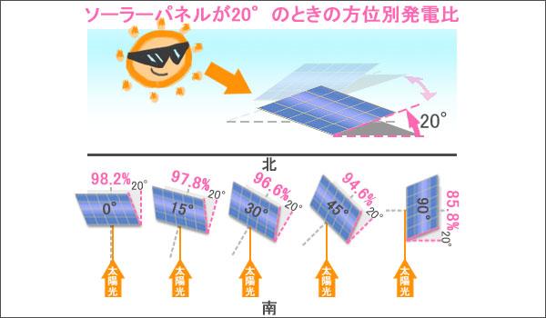 パネル傾斜20度での発電効率