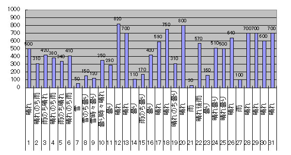 2017年3月のGTI給電量グラフ