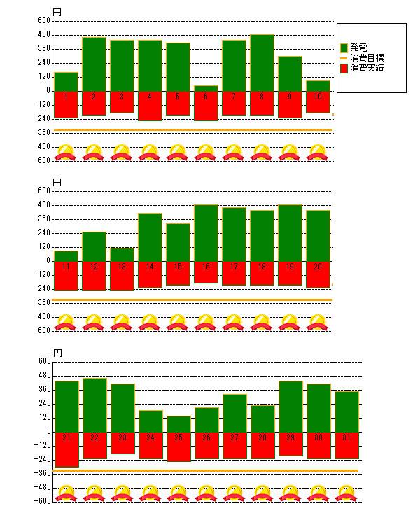2017年5月の売電と電力消費