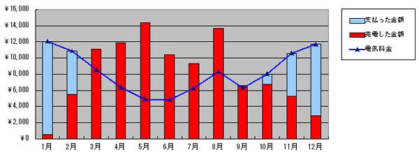 2016年の売電と買電