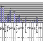 2017年11月のGTI給電量グラフ