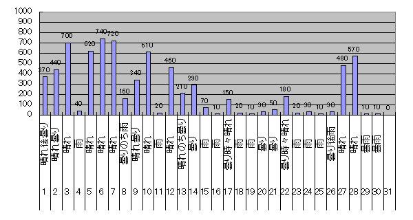 2017年11月のグリッド・タイ・インバーター運用状況