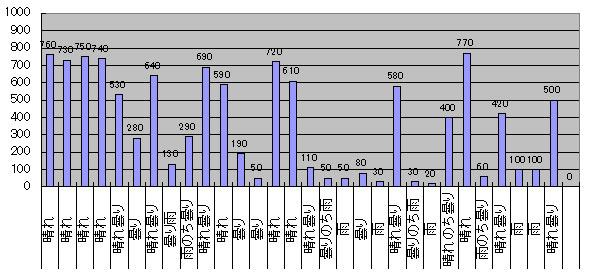 2016年9月のGTI給電量グラフ