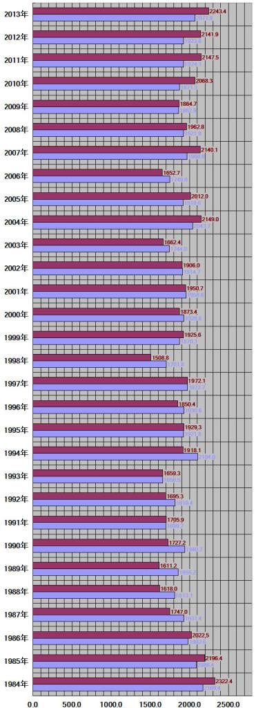 埼玉県30年グラフ
