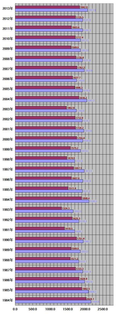 鳥取県、鳥取市30年グラフ