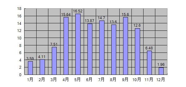 2014年GTI給電量まとめグラフ