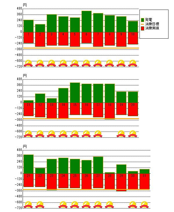 2015年10月の売電と電力消費