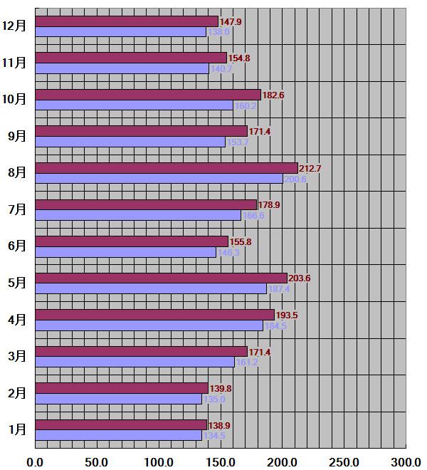 広島県、広島市30年平均