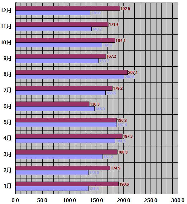 高知県、高知市30年平均