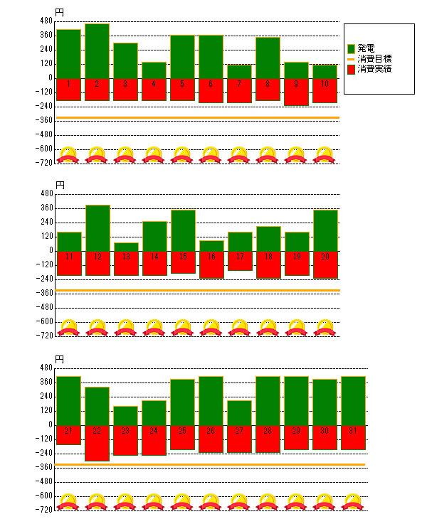 2014年7月の売電と電力消費