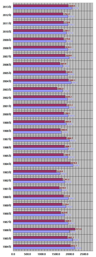 京都府、京都市30年グラフ