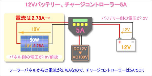 バッテリー12V-パネル50W1枚-チャージ5A