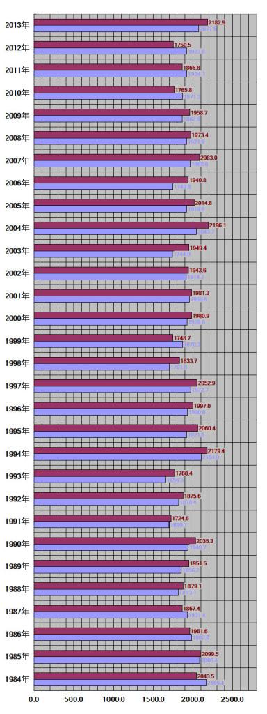 鹿児島県鹿児島市-30年グラフ