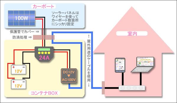 4万円で自作したDIYソーラー発電システムの詳細図