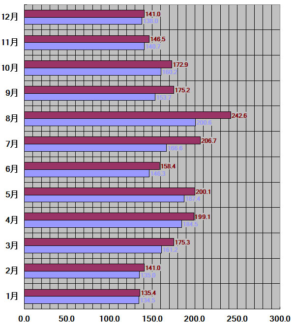 和歌山県30年平均