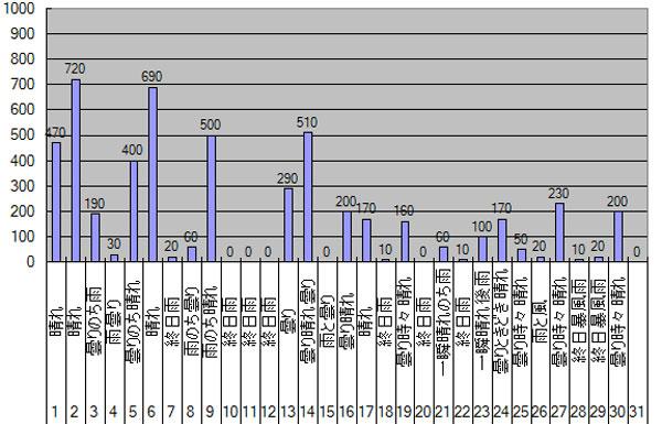 2013年11月のGTI給電量グラフ